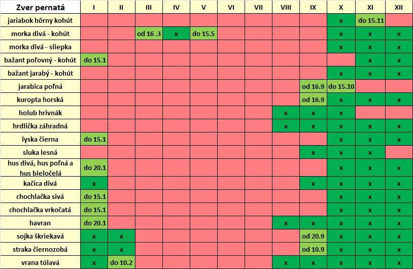 Kalendár lovu pernatej zveri